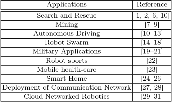 Figure 1 for Robotic Wireless Sensor Networks
