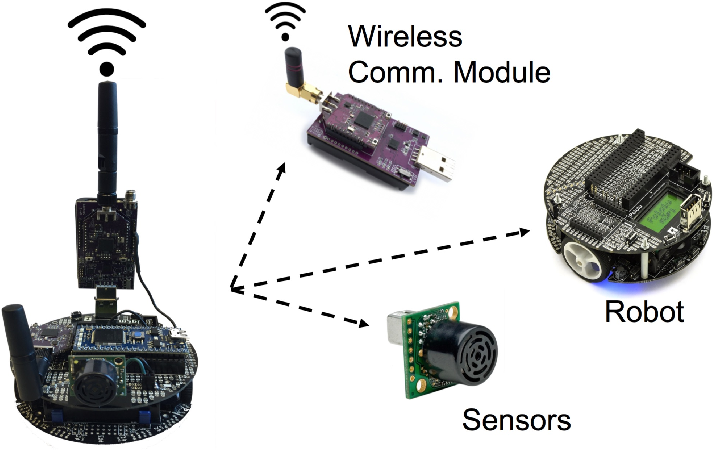 Figure 2 for Robotic Wireless Sensor Networks