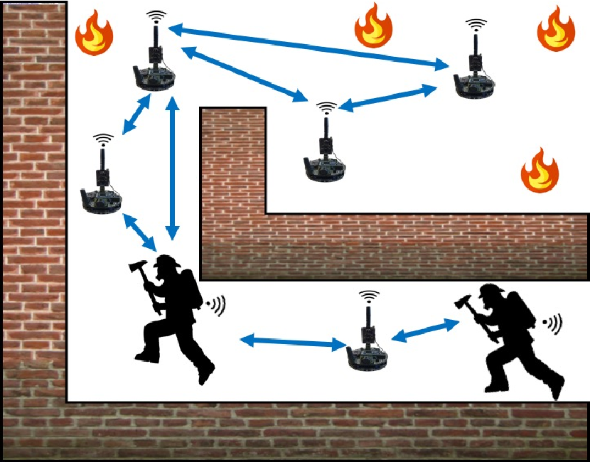 Figure 3 for Robotic Wireless Sensor Networks