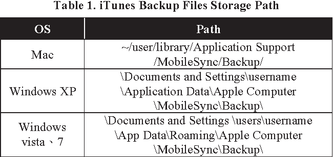 Table 1. iTunes Backup Files Storage Path