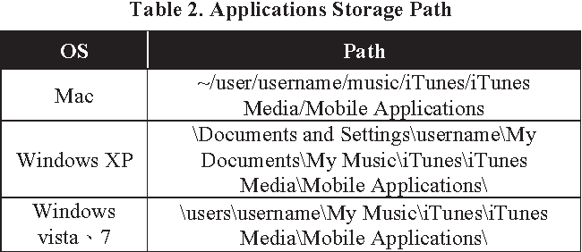 Table 2. Applications Storage Path