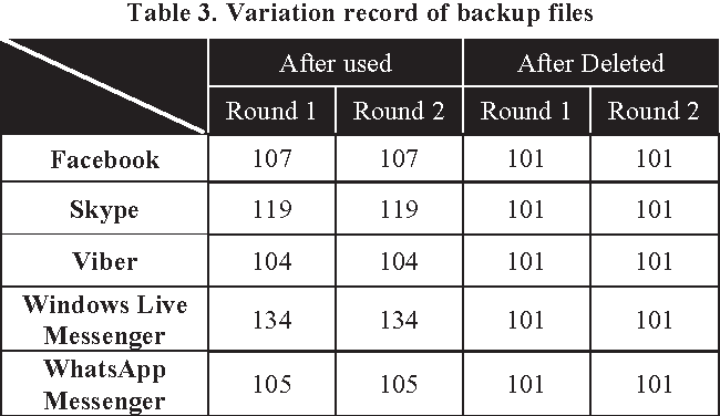 Table 3. Variation record of backup files
