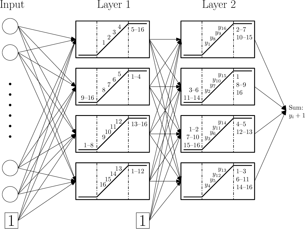 Figure 1 for Finite sample expressive power of small-width ReLU networks