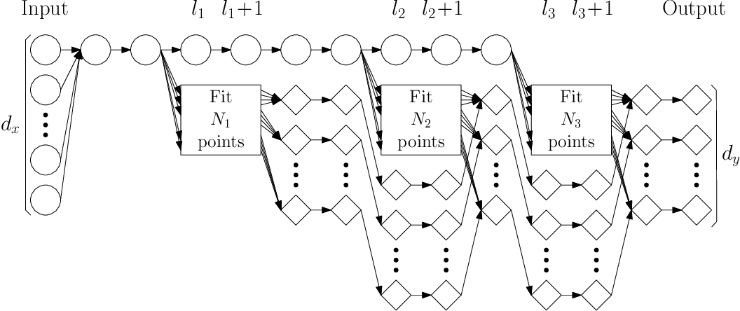 Figure 2 for Finite sample expressive power of small-width ReLU networks