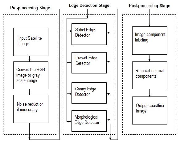 Figure 1 from Edge Detection and Linking Pattern Analysis Using