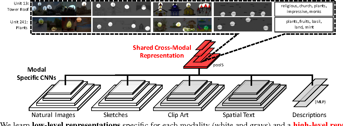 Figure 3 for Learning Aligned Cross-Modal Representations from Weakly Aligned Data