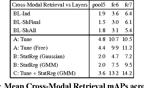 Figure 4 for Learning Aligned Cross-Modal Representations from Weakly Aligned Data