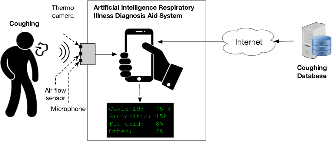 Figure 1 for End-to-End AI-Based Point-of-Care Diagnosis System for Classifying Respiratory Illnesses and Early Detection of COVID-19