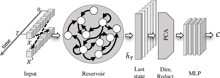 Figure 1 for Bidirectional deep-readout echo state networks