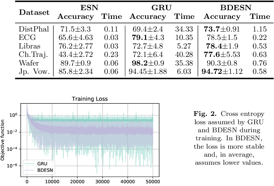 Figure 3 for Bidirectional deep-readout echo state networks