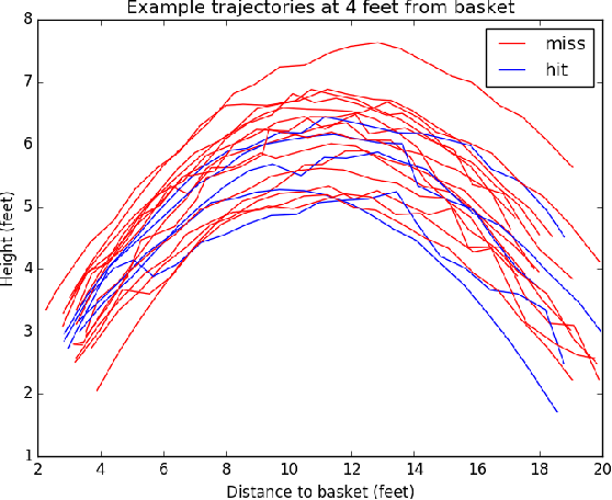 Figure 3 for Applying Deep Learning to Basketball Trajectories