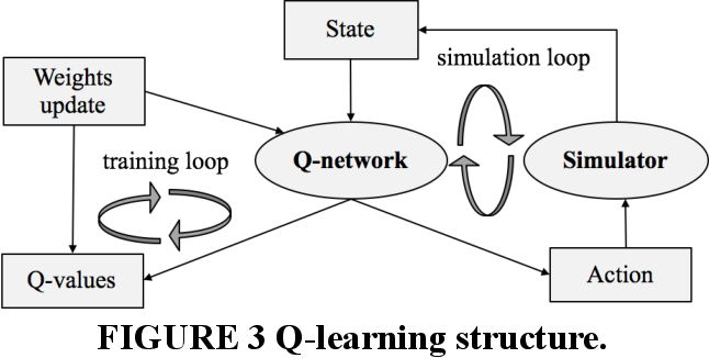 Figure 3 for Automated Driving Maneuvers under Interactive Environment based on Deep Reinforcement Learning