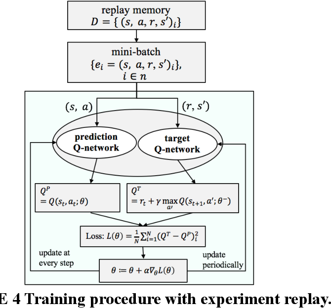 Figure 4 for Automated Driving Maneuvers under Interactive Environment based on Deep Reinforcement Learning