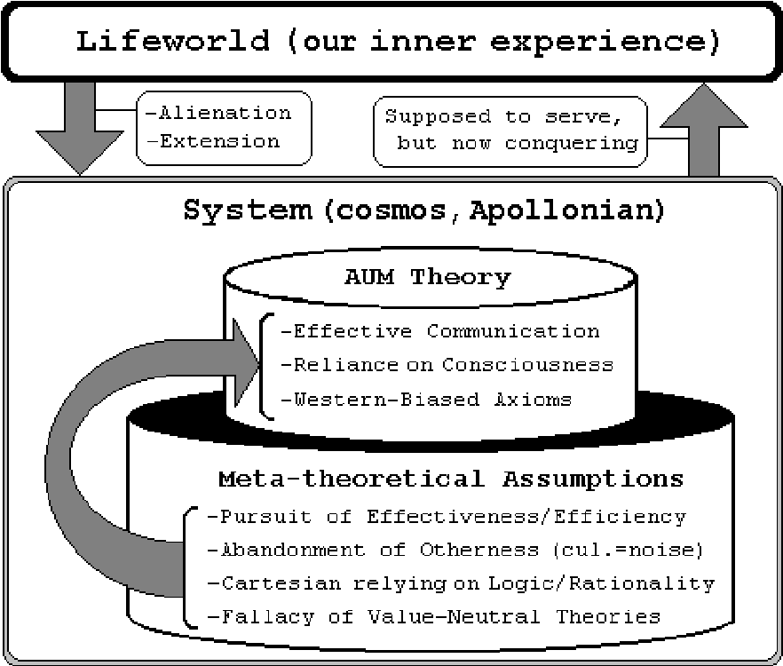 Figure 1 from Anxiety/Uncertainty Management (AUM) Theory: A