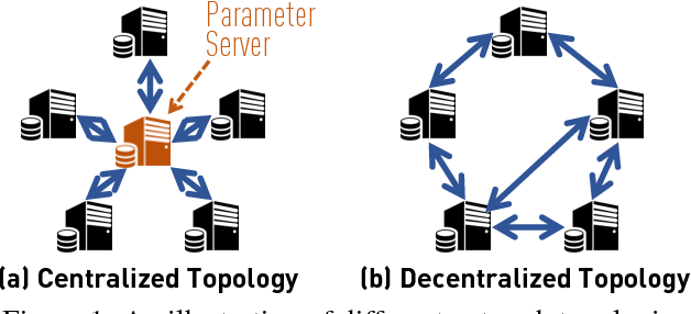 Figure 1 for Can Decentralized Algorithms Outperform Centralized Algorithms? A Case Study for Decentralized Parallel Stochastic Gradient Descent