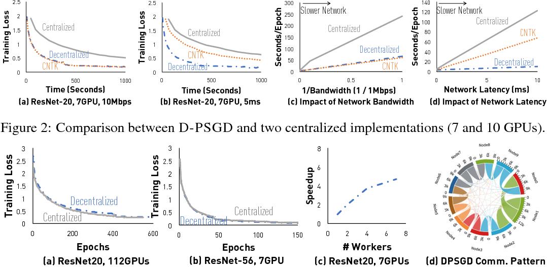 Figure 2 for Can Decentralized Algorithms Outperform Centralized Algorithms? A Case Study for Decentralized Parallel Stochastic Gradient Descent