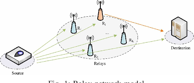 Figure 1 for Dynamic Relay Selection and Power Allocation for Minimizing Outage Probability: A Hierarchical Reinforcement Learning Approach