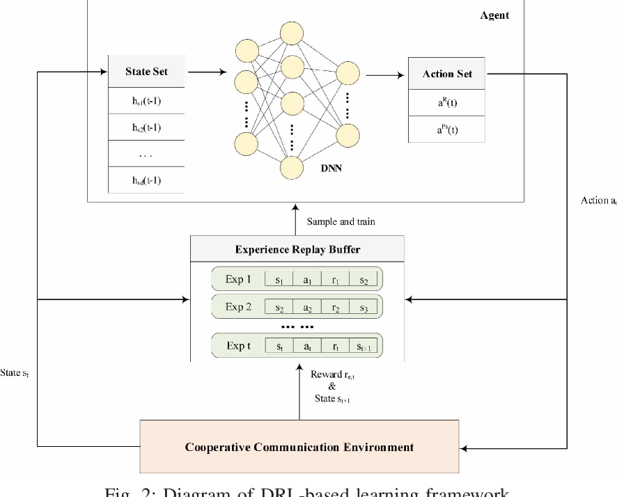 Figure 2 for Dynamic Relay Selection and Power Allocation for Minimizing Outage Probability: A Hierarchical Reinforcement Learning Approach