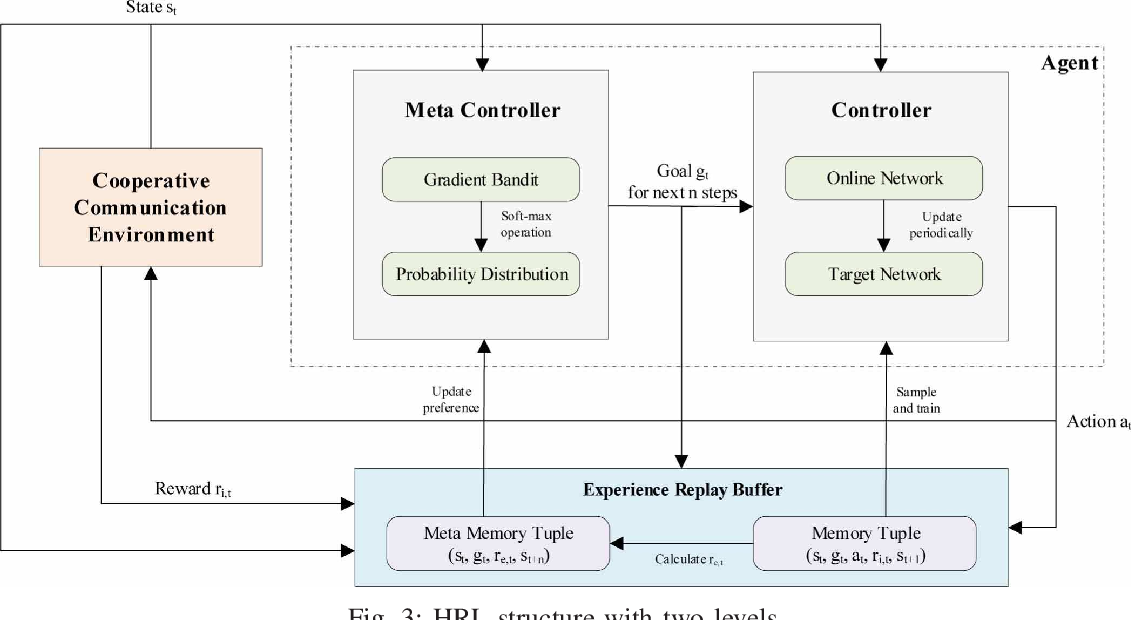 Figure 3 for Dynamic Relay Selection and Power Allocation for Minimizing Outage Probability: A Hierarchical Reinforcement Learning Approach