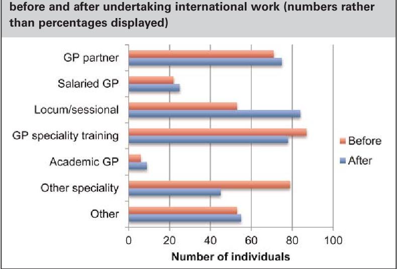 Combining general practice with international work: online survey of