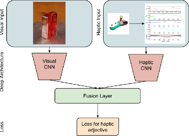 Figure 1 for Deep Learning for Tactile Understanding From Visual and Haptic Data