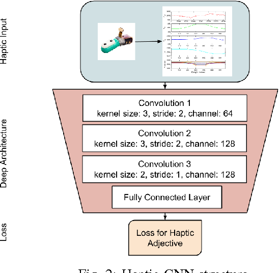 Figure 2 for Deep Learning for Tactile Understanding From Visual and Haptic Data