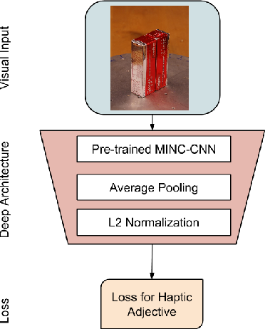 Figure 3 for Deep Learning for Tactile Understanding From Visual and Haptic Data