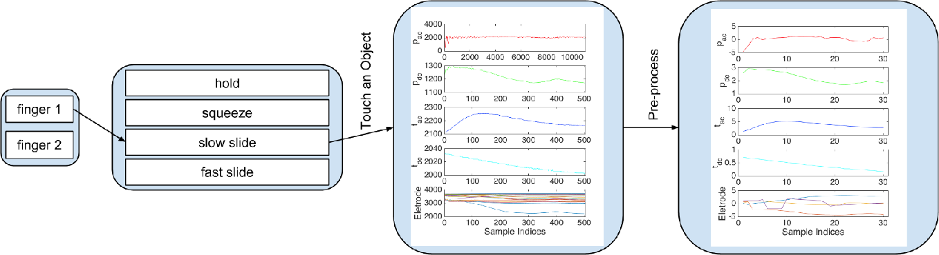 Figure 4 for Deep Learning for Tactile Understanding From Visual and Haptic Data
