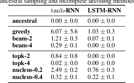 Figure 1 for Consistency of a Recurrent Language Model With Respect to Incomplete Decoding