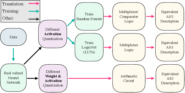 Figure 1 for Making Logic Learnable With Neural Networks