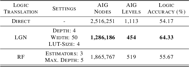 Figure 4 for Making Logic Learnable With Neural Networks