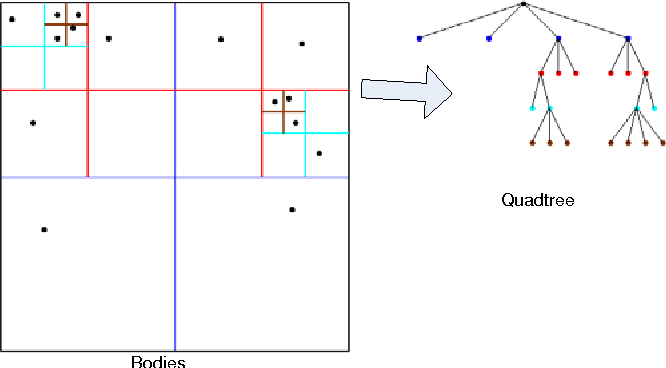 Fig. 5. Bodies in 2D space and the quad-tree.