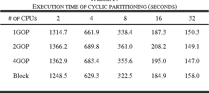 TABLE IV EXECUTION TIME OF CYCLIC PARTITIONING (SECONDS)