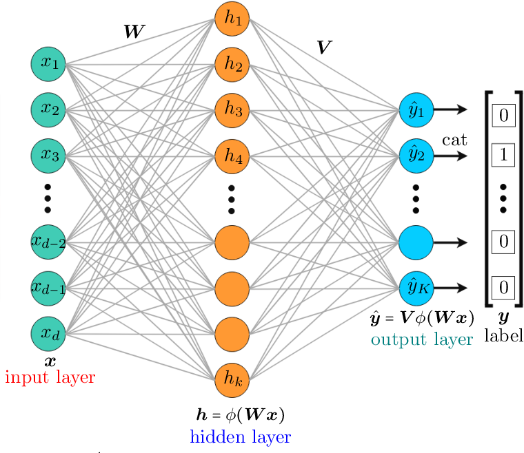 Figure 1 for Generalization Guarantees for Neural Networks via Harnessing the Low-rank Structure of the Jacobian