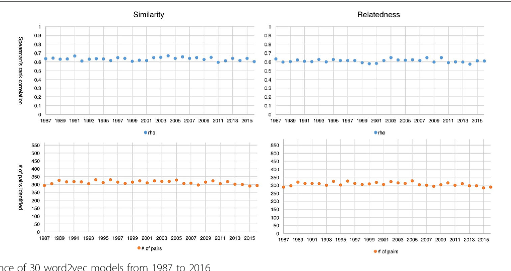 Semantic relatedness and similarity of biomedical terms
