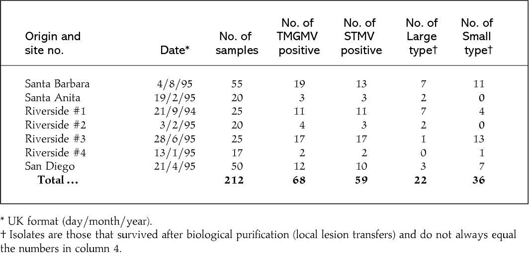 Table 1 from Heterogeneity in the 3'-terminal untranslated region of