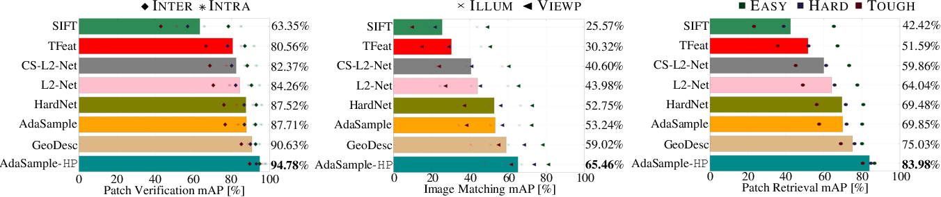 Figure 3 for AdaSample: Adaptive Sampling of Hard Positives for Descriptor Learning