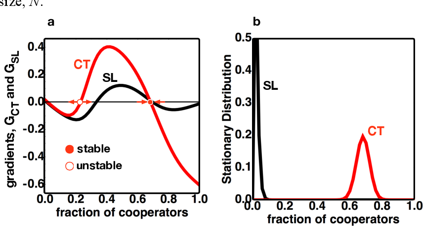 Figure 2 for Counterfactual thinking in cooperation dynamics