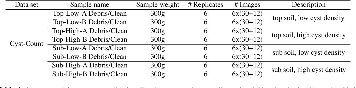 Figure 1 for High-throughput Phenotyping of Nematode Cysts