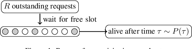 Figure 1 for A simple and effective predictive resource scaling heuristic for large-scale cloud applications