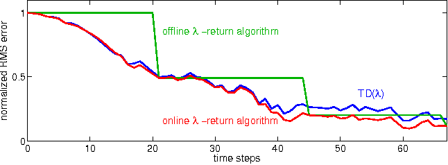 Figure 1 for Effective Multi-step Temporal-Difference Learning for Non-Linear Function Approximation