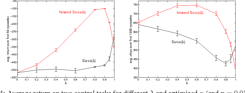 Figure 4 for Effective Multi-step Temporal-Difference Learning for Non-Linear Function Approximation