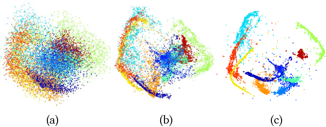 Figure 3 for Clustering-driven Deep Embedding with Pairwise Constraints