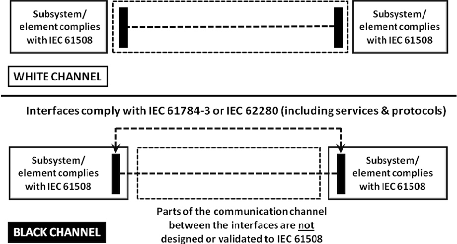Figure 9 from Introduction and Revision of IEC 61508