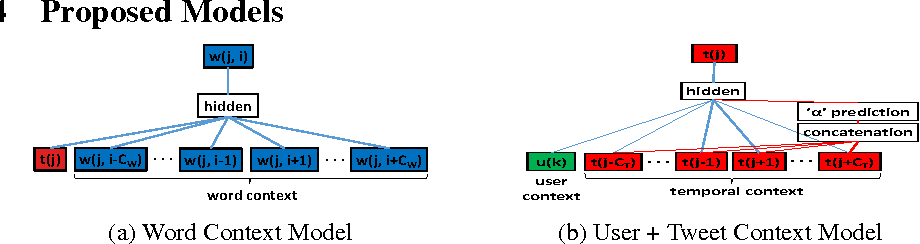 Figure 3 for Improving Tweet Representations using Temporal and User Context