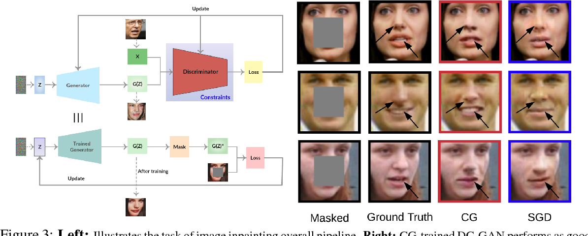 Figure 3 for Constrained Deep Learning using Conditional Gradient and Applications in Computer Vision