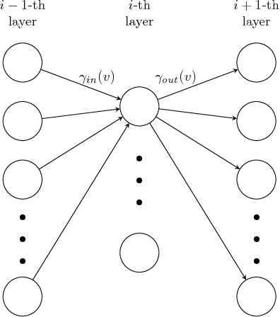 Figure 4 for Constrained Deep Learning using Conditional Gradient and Applications in Computer Vision