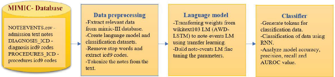 Figure 1 for Natural language processing of MIMIC-III clinical notes for identifying diagnosis and procedures with neural networks