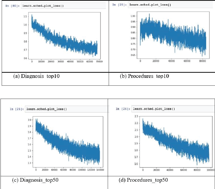 Figure 4 for Natural language processing of MIMIC-III clinical notes for identifying diagnosis and procedures with neural networks