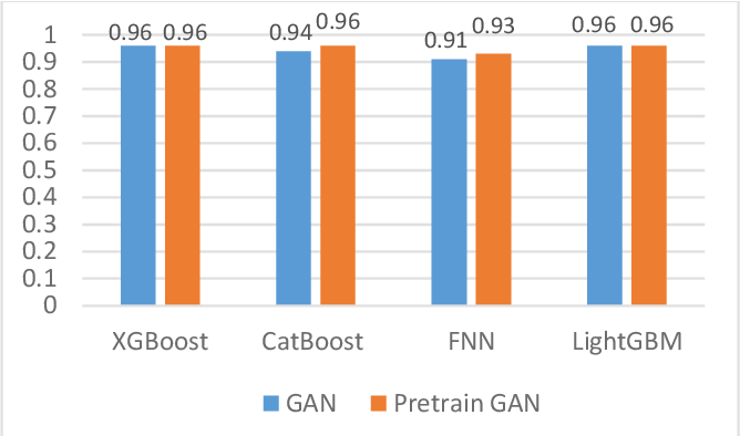 Figure 3 for PWG-IDS: An Intrusion Detection Model for Solving Class Imbalance in IIoT Networks Using Generative Adversarial Networks